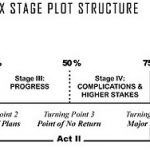 Act I – The Beginning