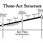 Act II – The Middle