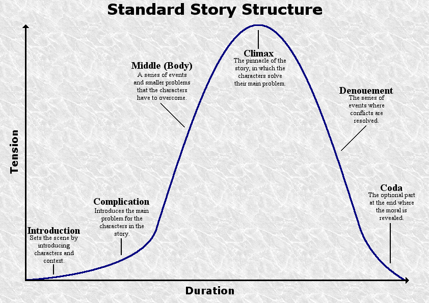 how to plan a story structue